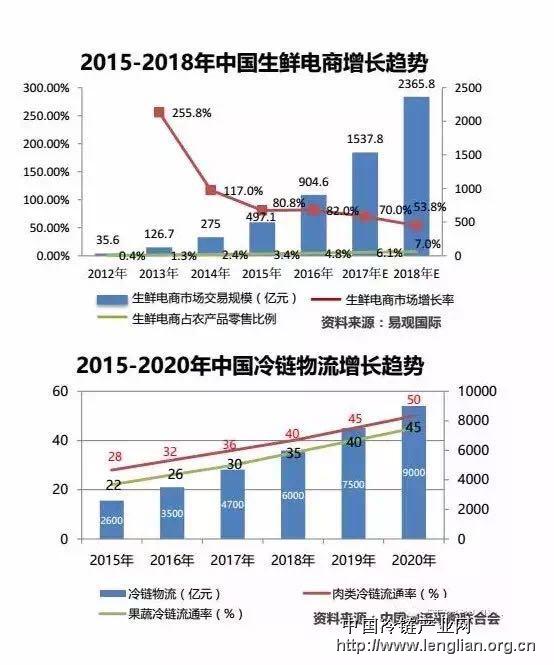 冷链物流行业标准_冷链物流的供应商_2016冷链物流行业现状